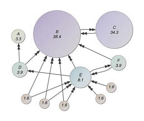 Pagerank algoritme